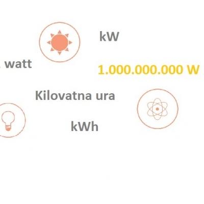 Kilovatna ura (kWh): uporabna enota za merjenje energijskih tokov