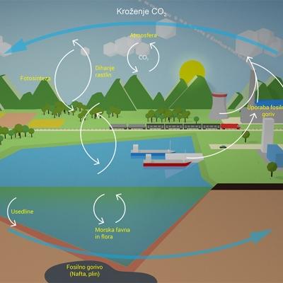 Energijski tokovi, ki jih uravnava človek