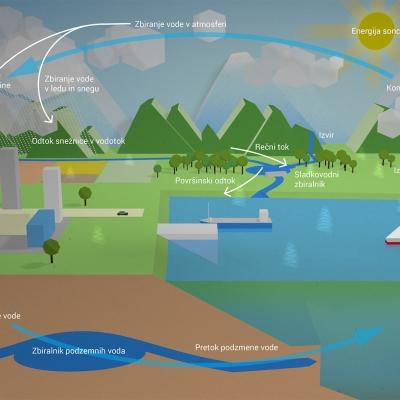 Energijski tokovi v naravi