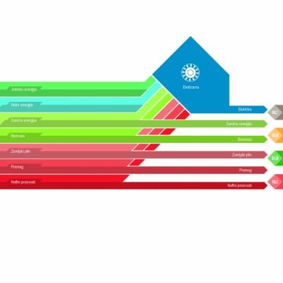 Primarni viri energije v Sloveniji***