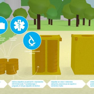 Vrste odpadkov za NSRAO