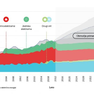 Napoved porabe električne energije v Sloveniji