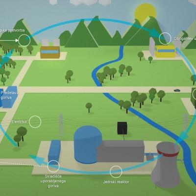 Jedrski gorivni krog