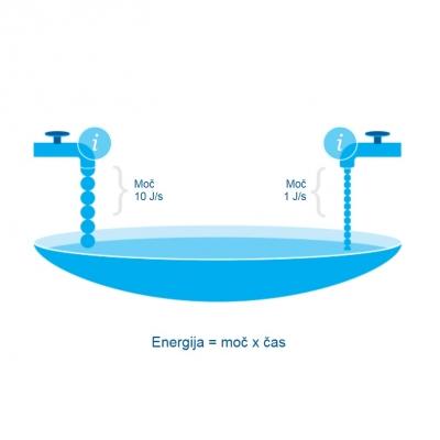 Merjenje energijskega toka***