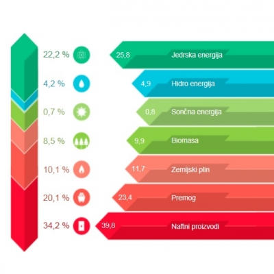 Viri za proizvodnjo električne energije v Sloveniji