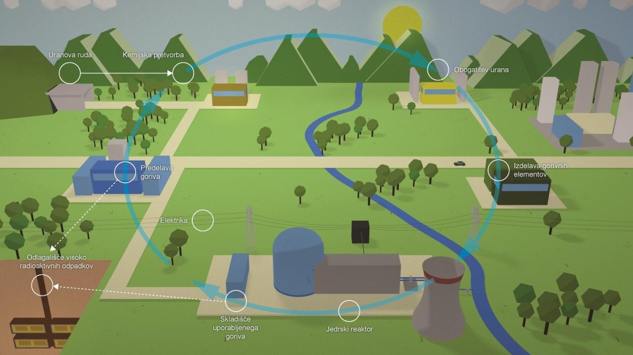 Jedrska energija je ključna v boju s podnebnimi spremembami